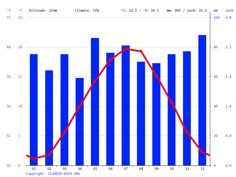 Climate graph // Weather by Month, Beilstein