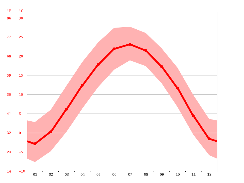 Temperature graph, Gaoping