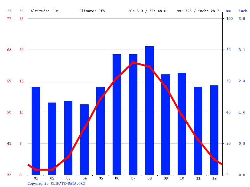 Climate graph // Weather by Month, Copenhagen