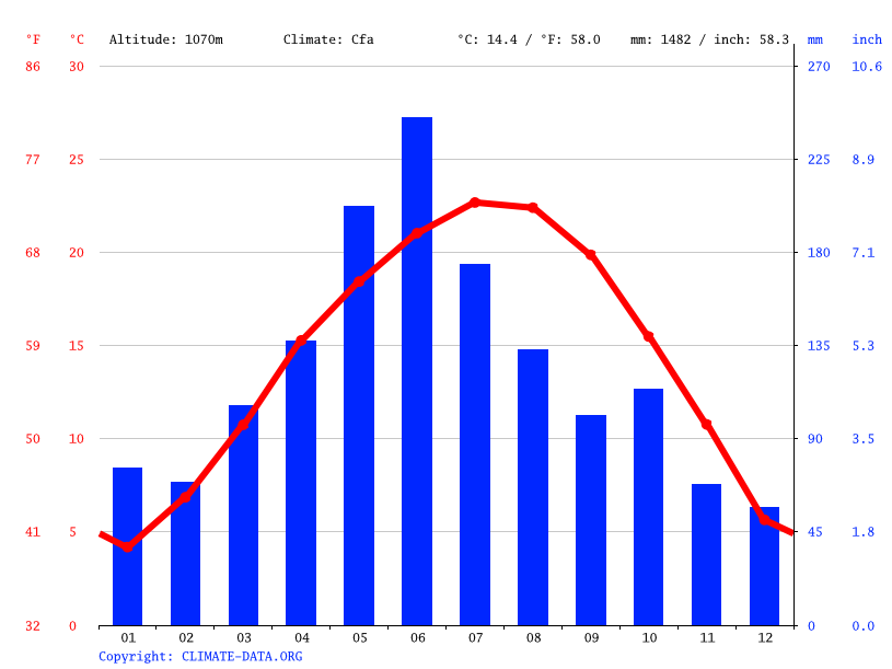 Climate graph // Weather by Month, Guiyang