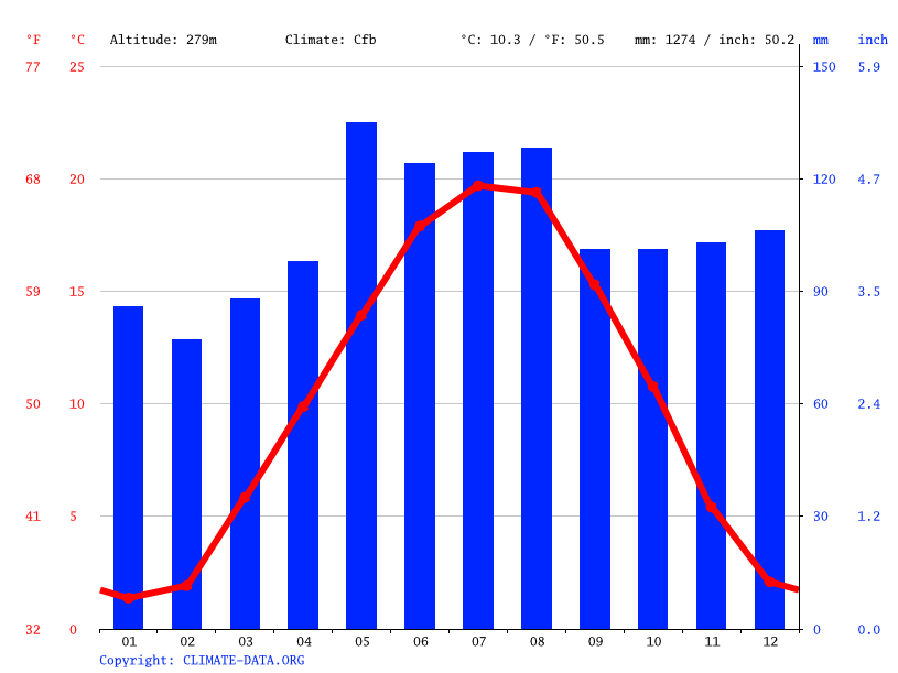 Climate graph // Weather by Month, Allschwil