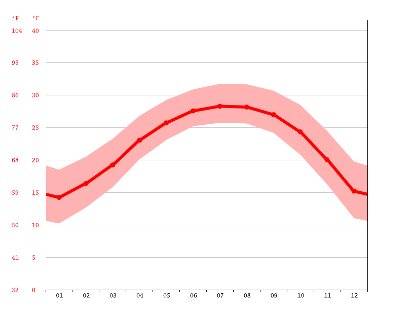 average temperature, Guangzhou