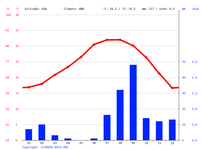 Climate graph // Weather by Month, Siberia Uno
