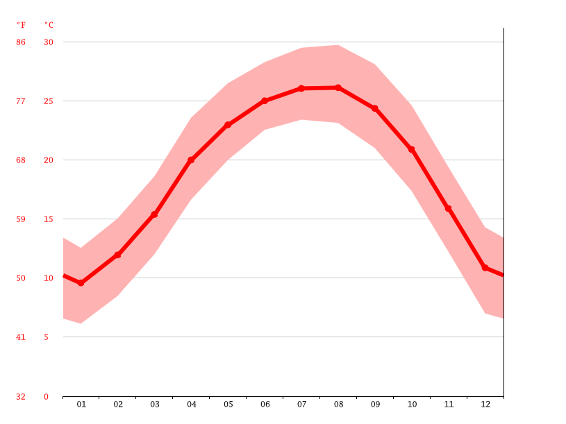 Temperature graph, Hechi