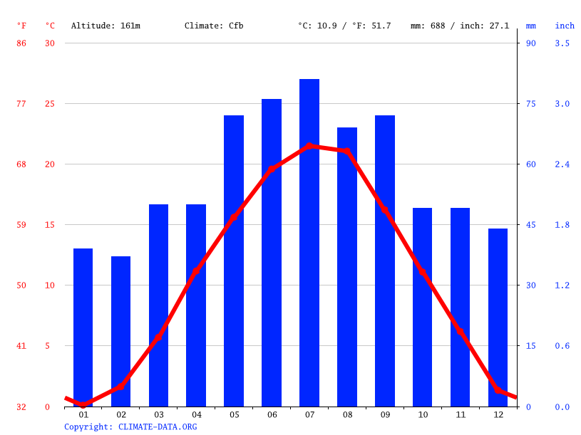 Climate graph // Weather by Month, Schwechat