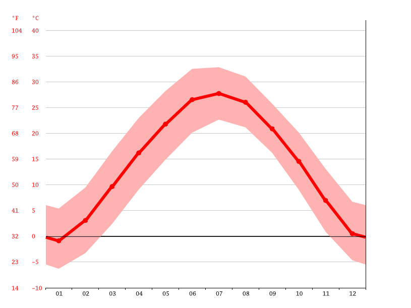 Temperature graph, Hejin