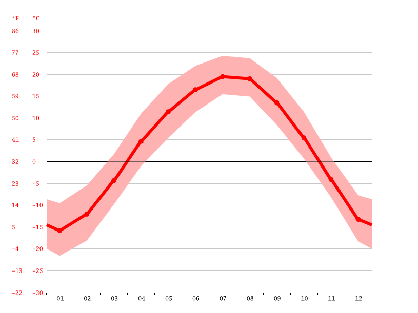 Temperature graph, Helong