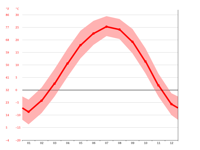 Temperature graph, Haicheng