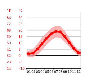 Wetter Homburg 14 Tage