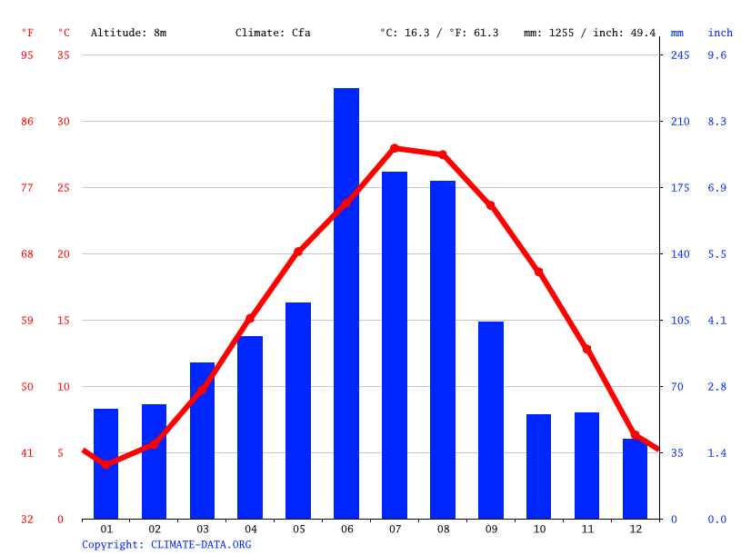 Climate graph // Weather by Month, Haimen
