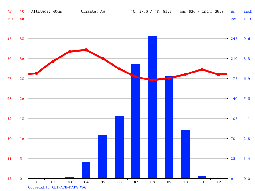 Climate graph // Weather by Month, Koumra