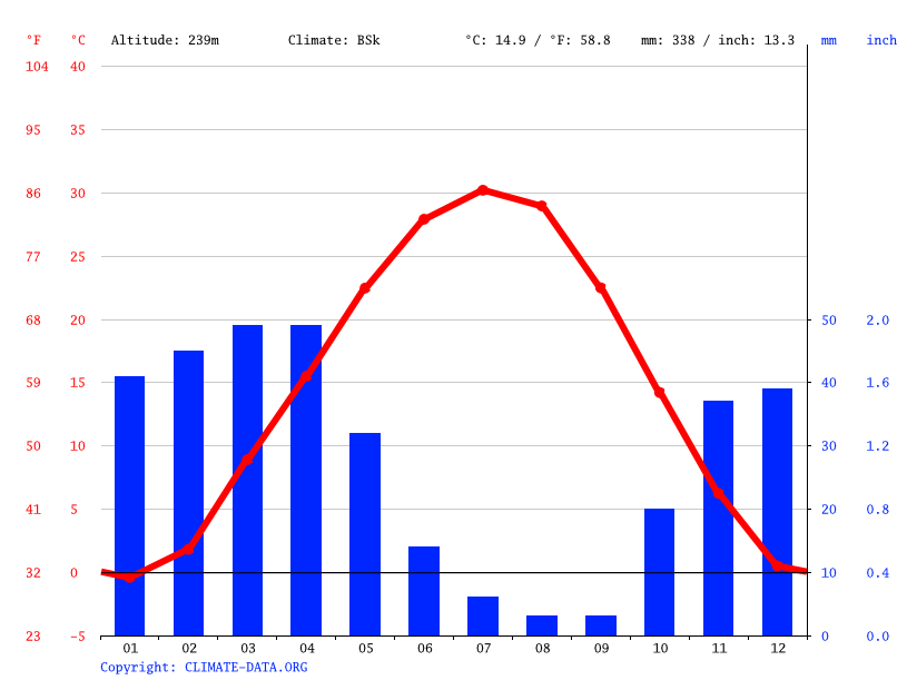 Climate graph // Weather by Month, Арысь