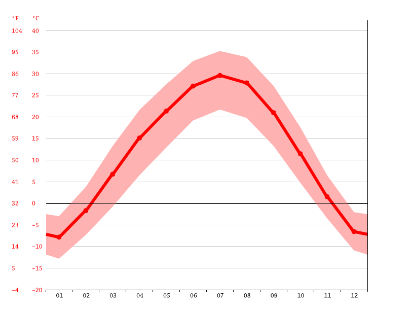 Temperature graph, Kumul