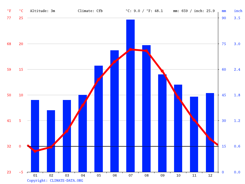 Climate graph // Weather by Month, Gdańsk