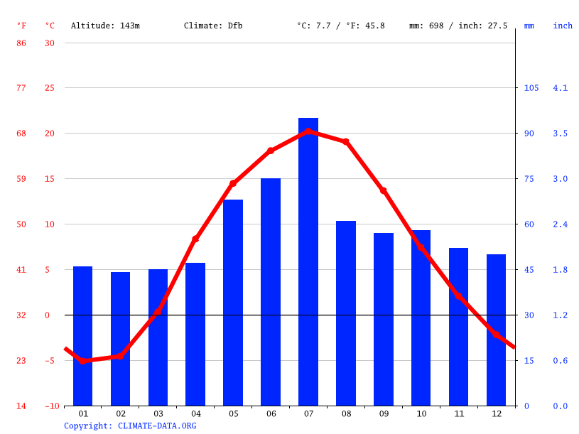 Climate graph // Weather by Month, Буда-Кошелёво