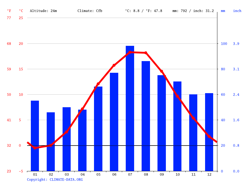 Climate graph // Weather by Month, Gdynia
