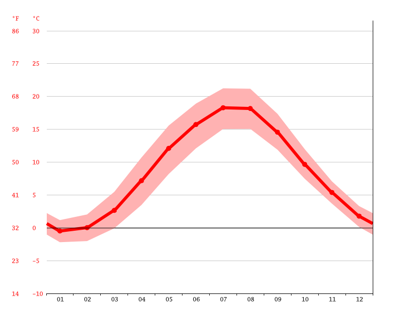 average temperature, Gdynia