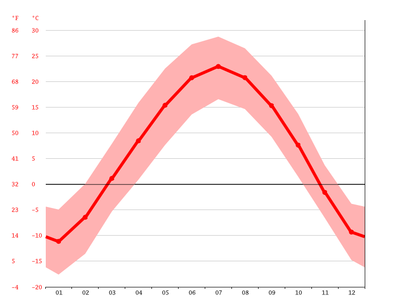 Temperature graph, Hohhot