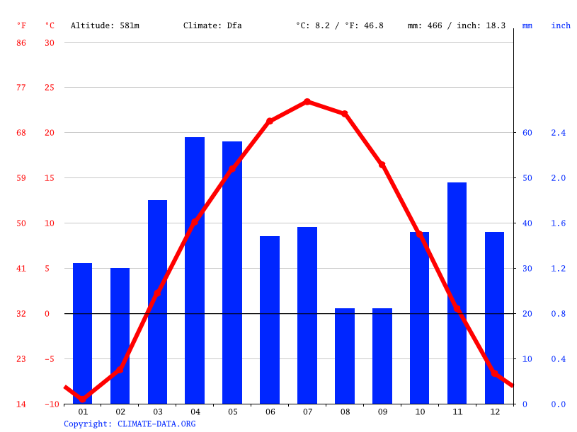 Climate graph // Weather by Month, Balpyk