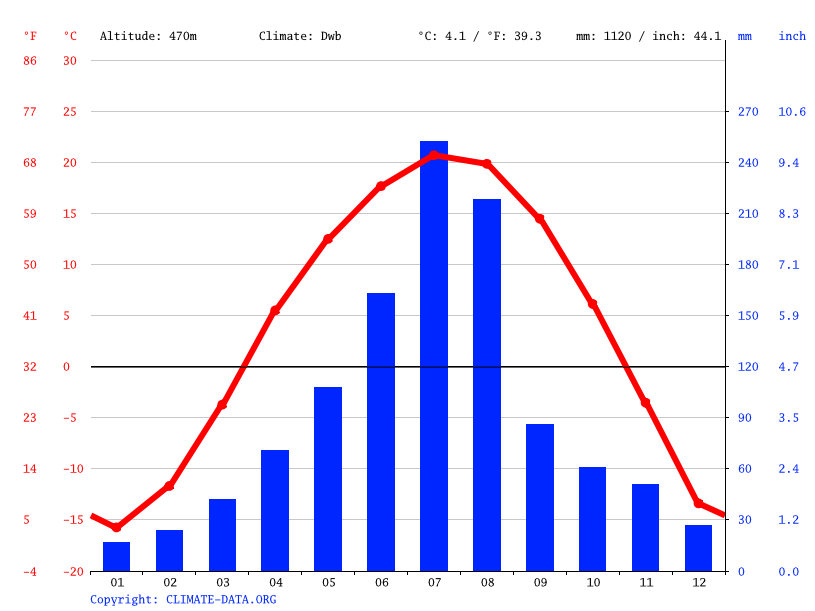 Climate graph // Weather by Month, Baishan