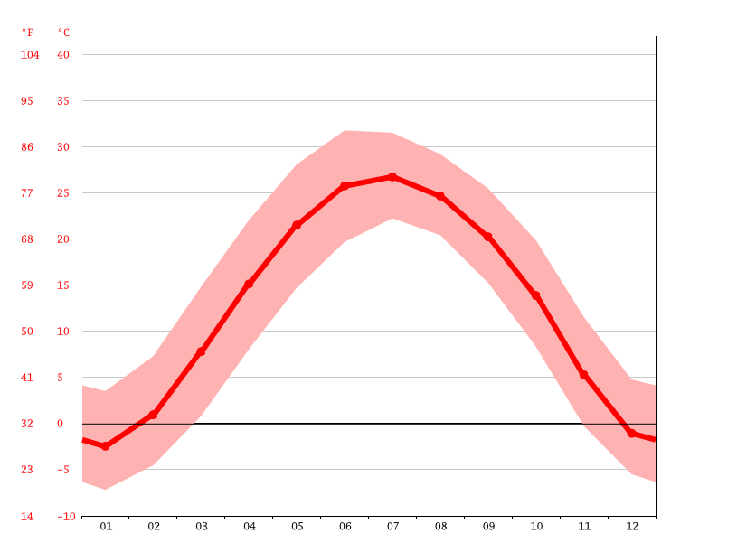 Temperature graph, Luquan