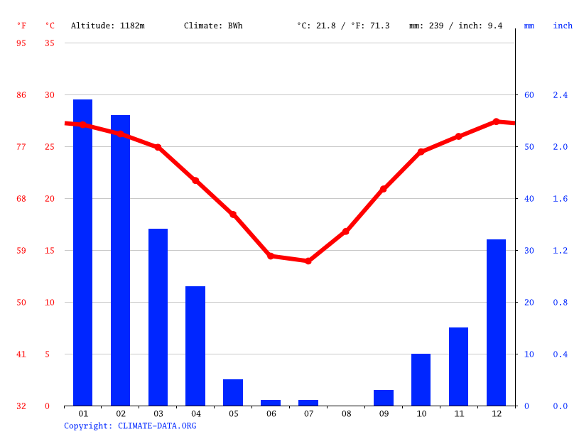 Climate graph // Weather by Month, Aranos