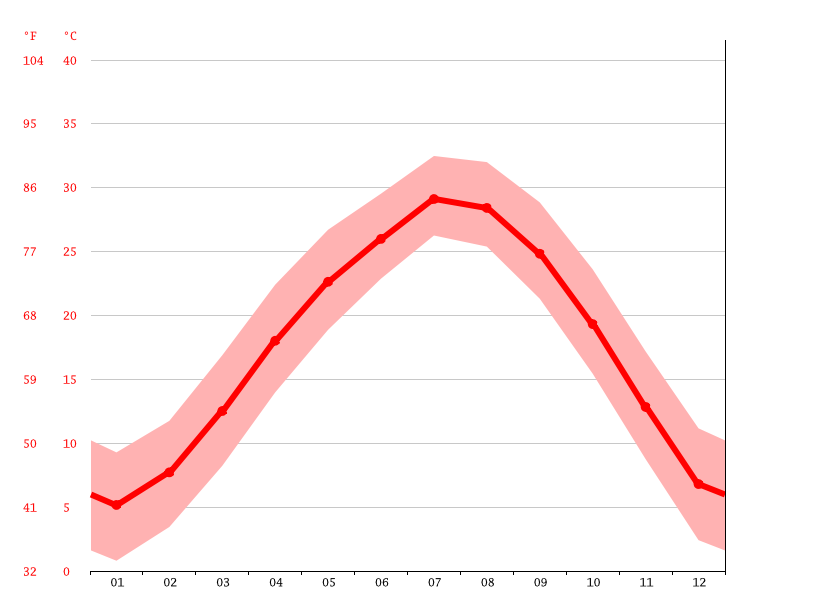 Temperature graph, Huanggang