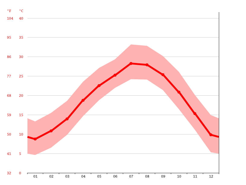 Temperature graph, Jianyang