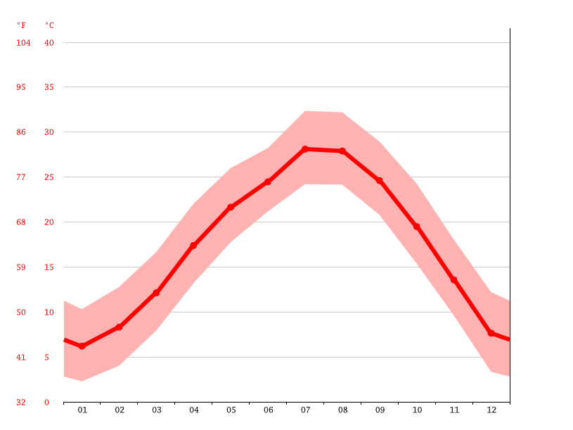 Temperature graph, Jiangshan