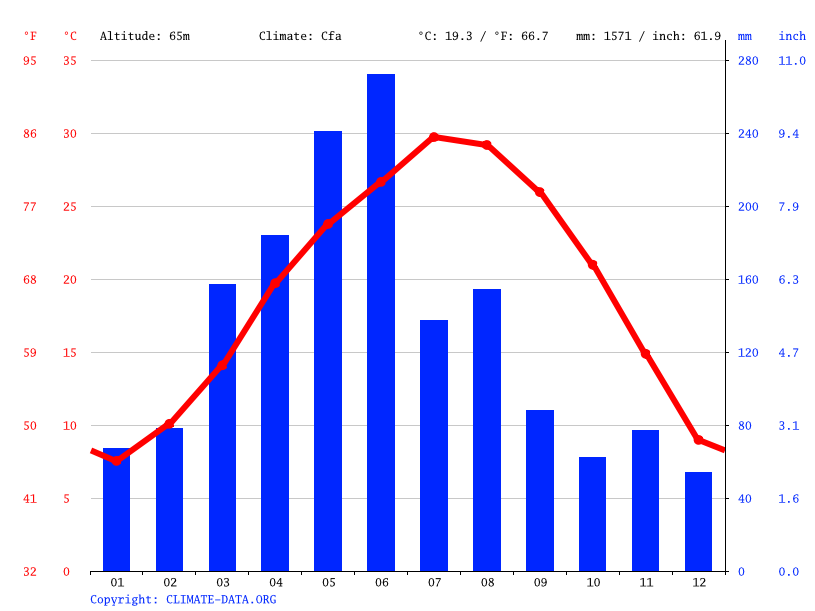 Climate graph // Weather by Month, Ji'an