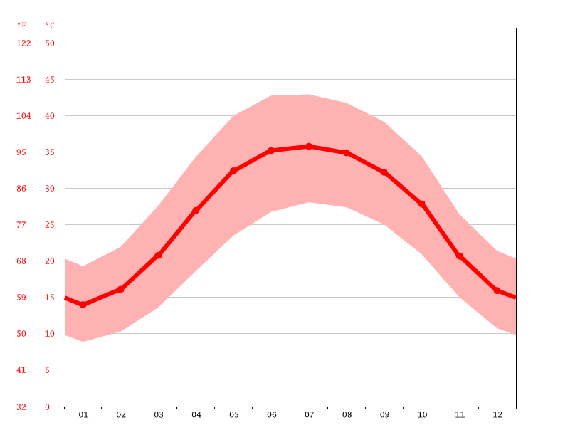 Temperature graph, Kahnuj