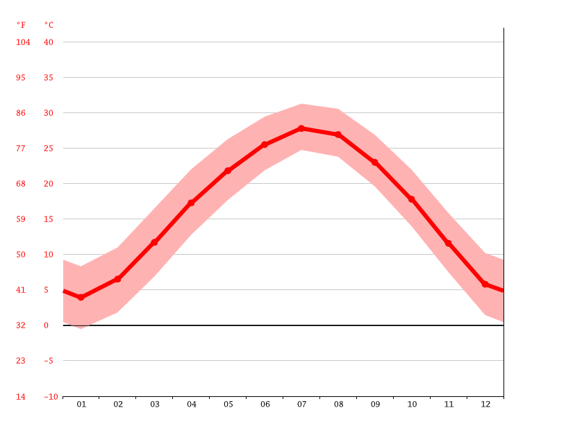 Temperature graph, Jingmen