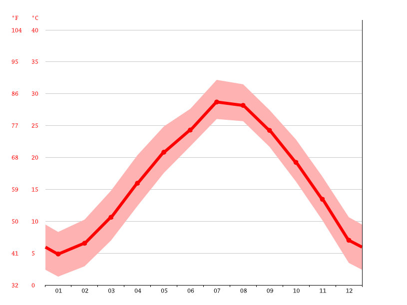 Temperature graph, Jiaxing