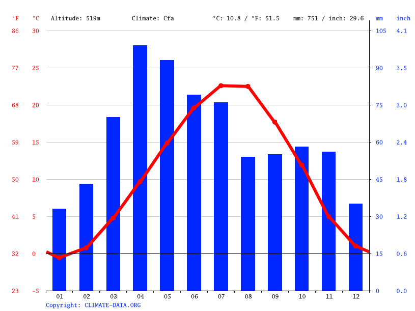 Climate graph // Weather by Month, Zaqatala
