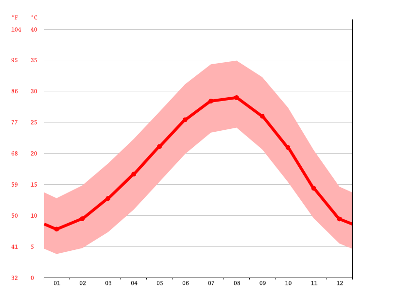 Temperature graph, Adana