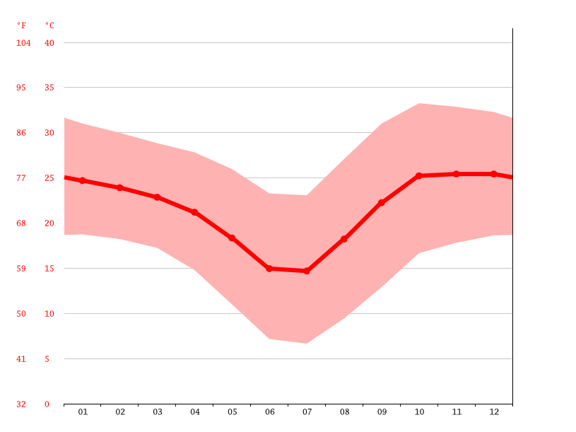 Temperature graph, Okakarara