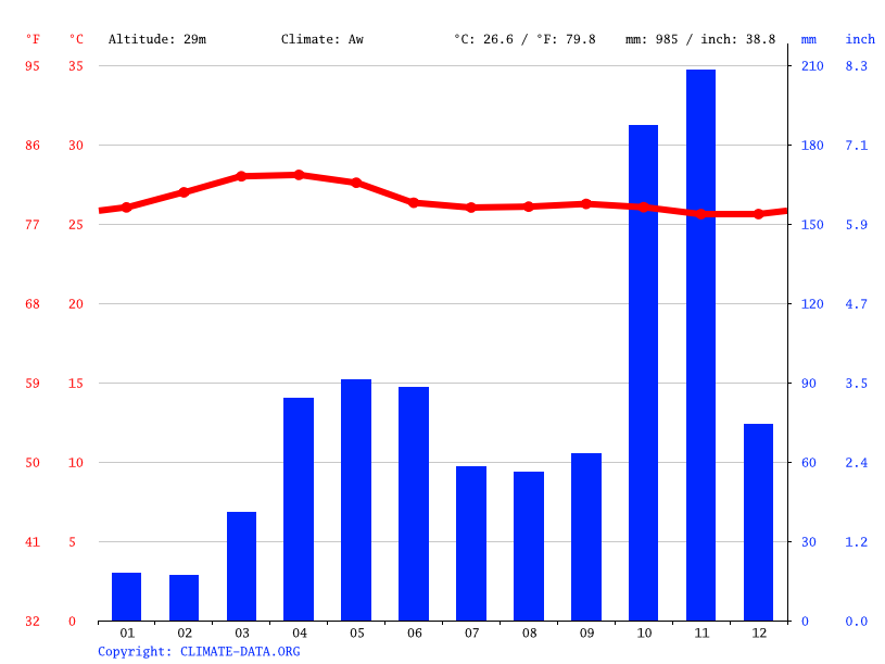 Climate graph // Weather by Month, Nagercoil