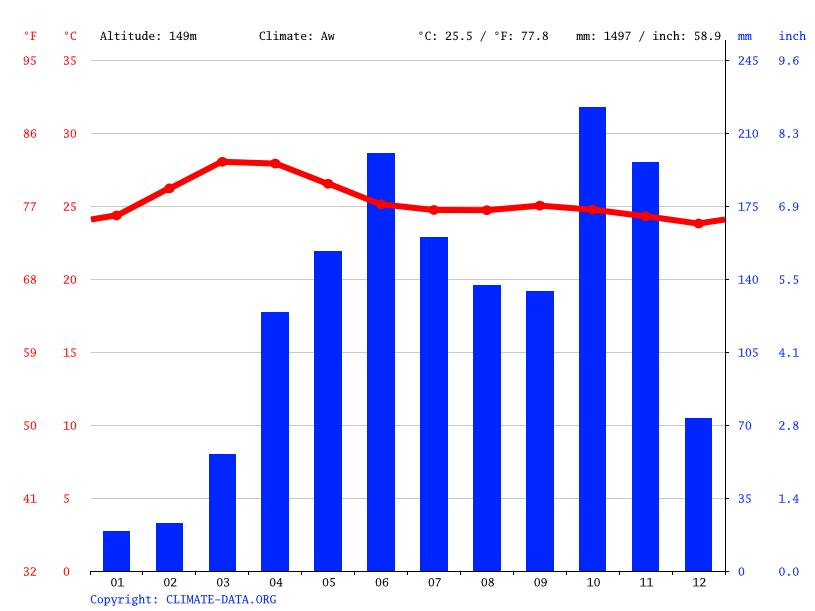 Climate graph // Weather by Month, Tenkasi
