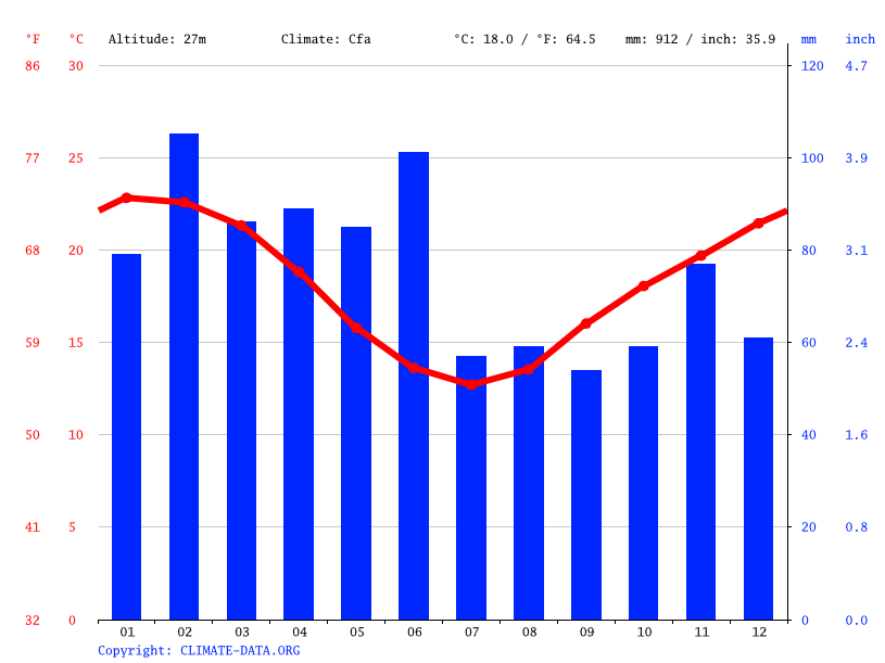 Climate graph // Weather by Month, Sydney