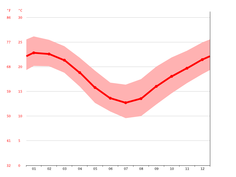 average temperature, Sydney