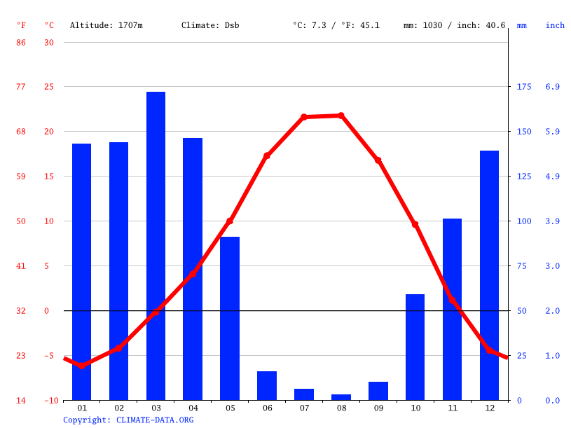 Climate graph // Weather by Month, Hakkâri