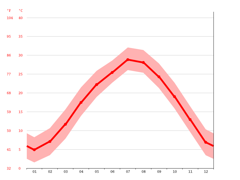 Temperature graph, Jiujiang