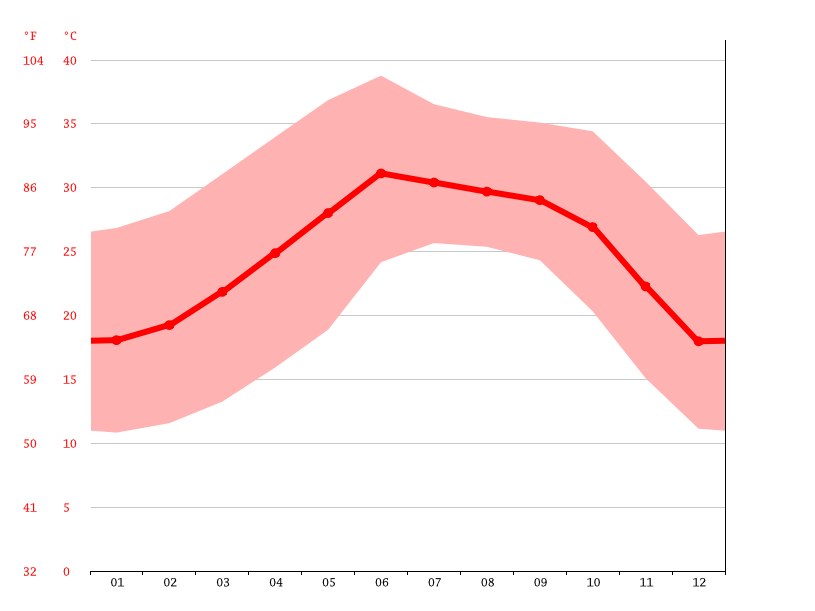 Grafico temperatura, La Ensenada