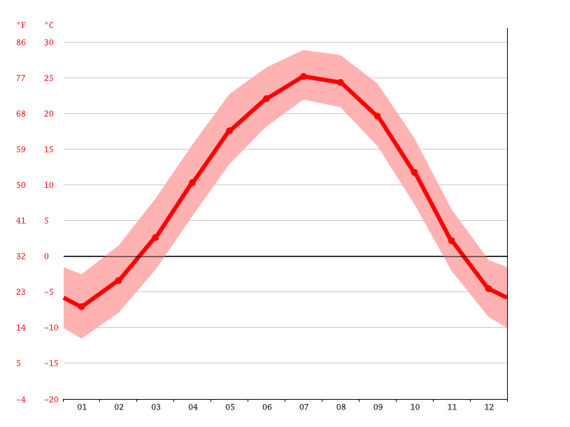 Temperature graph, Jinzhou