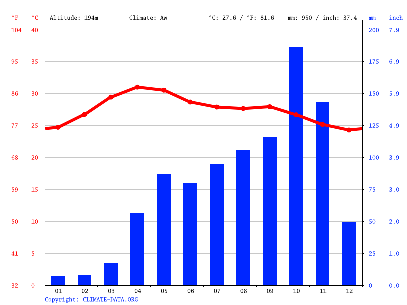 Climate graph // Weather by Month, Namakkal