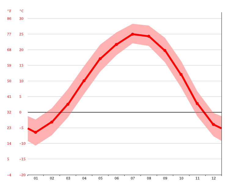 Temperature graph, Huludao