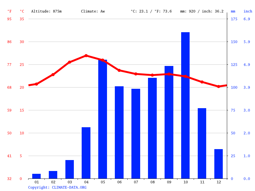 Climate graph // Weather by Month, Sarjapura