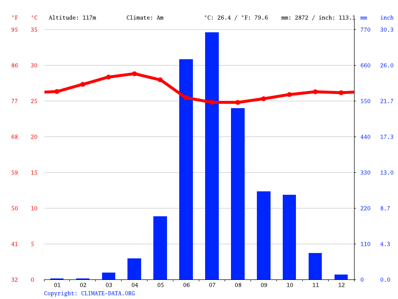Climate graph // Weather by Month, Moodabidri