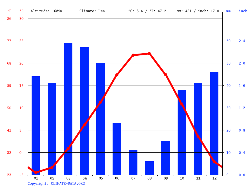 Climate graph // Weather by Month, Van