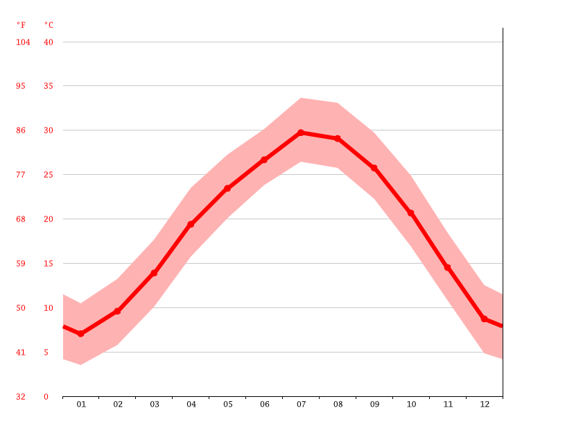 Temperature graph, Leiyang